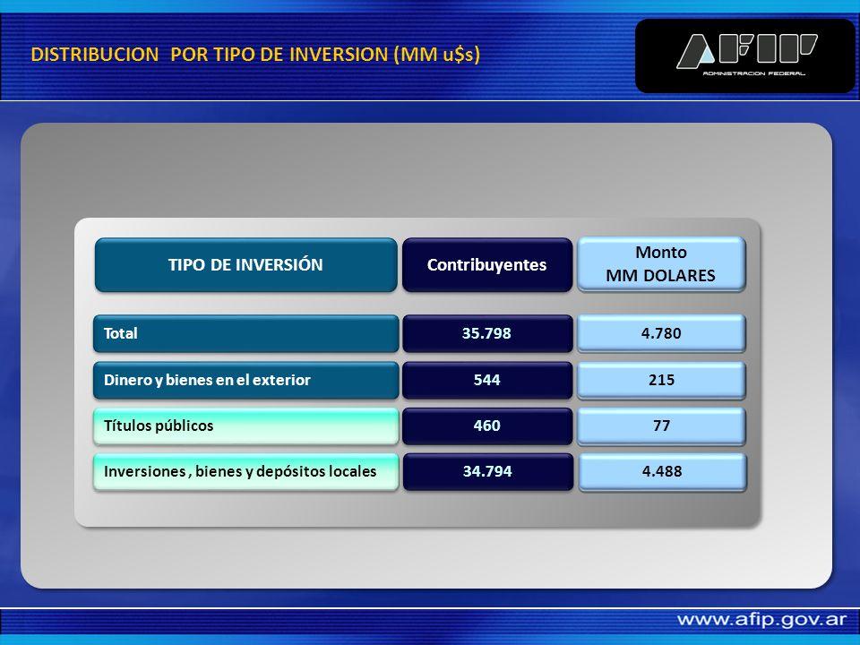 Blanqueo INFORMACIÓN GENERAL 35.798 contribuyentes 4.780 (MM de u$s)
