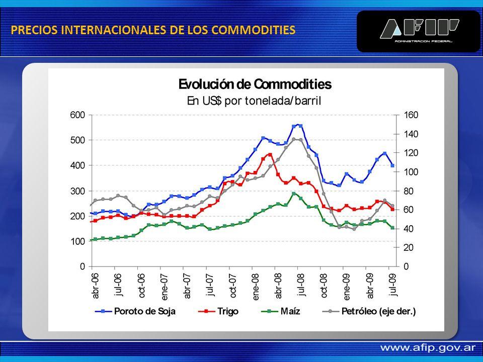 PRECIOS INTERNACIONALES DE LOS COMMODITIES