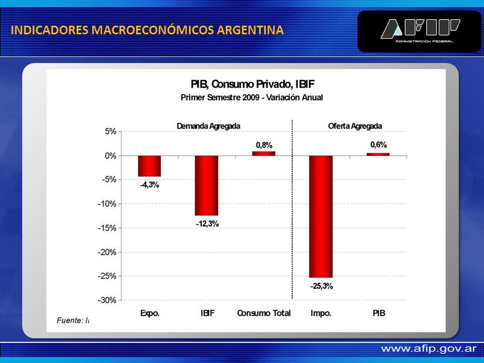 INDICADORES MACROECONÓMICOS ARGENTINA