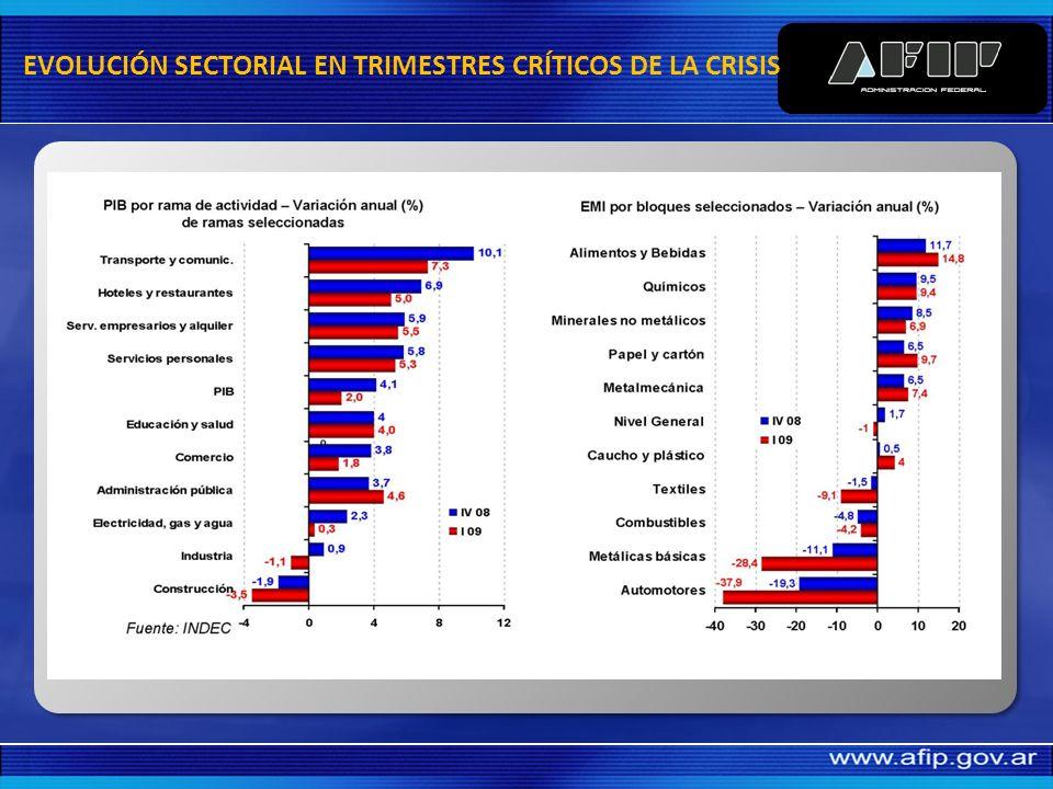 EVOLUCIÓN SECTORIAL EN TRIMESTRES CRÍTICOS DE LA CRISIS