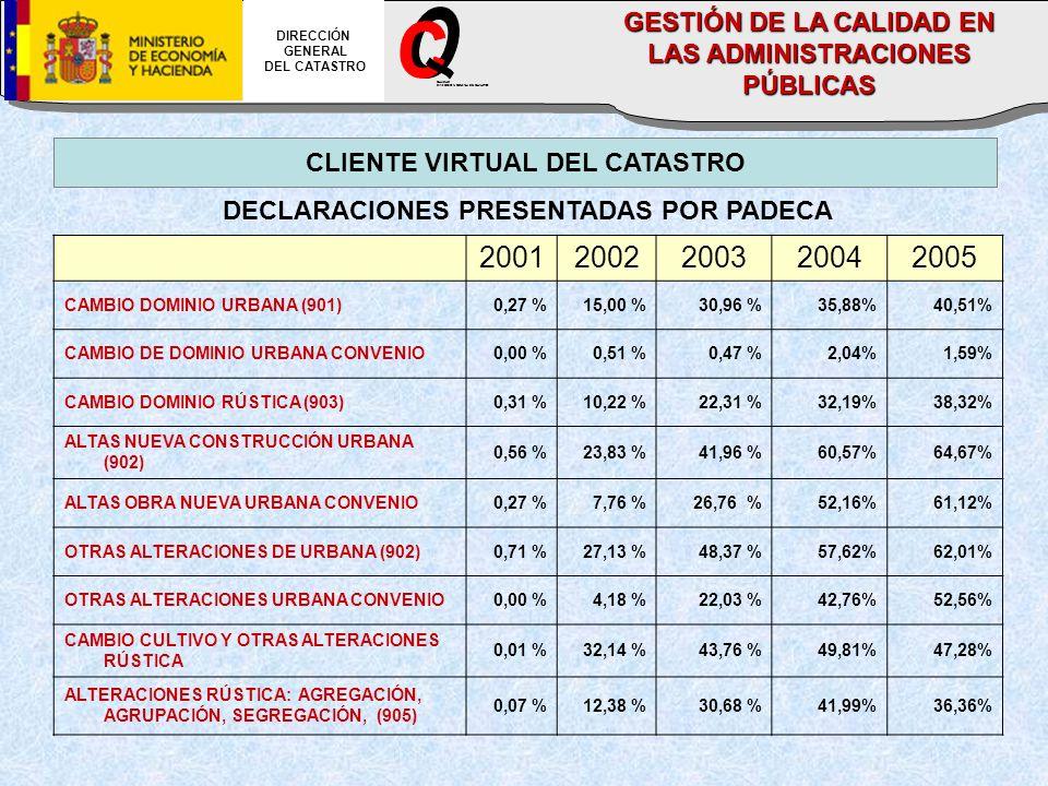 CLIENTE VIRTUAL DEL CATASTRO DECLARACIONES PRESENTADAS POR PADECA 20012002200320042005 CAMBIO DOMINIO URBANA (901)0,27 %15,00 %30,96 %35,88%40,51% CAMBIO DE DOMINIO URBANA CONVENIO0,00 %0,51 %0,47 %2,04%1,59% CAMBIO DOMINIO RÚSTICA (903)0,31 %10,22 %22,31 %32,19%38,32% ALTAS NUEVA CONSTRUCCIÓN URBANA (902) 0,56 %23,83 %41,96 %60,57%64,67% ALTAS OBRA NUEVA URBANA CONVENIO0,27 %7,76 %26,76 %52,16%61,12% OTRAS ALTERACIONES DE URBANA (902)0,71 %27,13 %48,37 %57,62%62,01% OTRAS ALTERACIONES URBANA CONVENIO0,00 %4,18 %22,03 %42,76%52,56% CAMBIO CULTIVO Y OTRAS ALTERACIONES RÚSTICA 0,01 %32,14 %43,76 %49,81%47,28% ALTERACIONES RÚSTICA: AGREGACIÓN, AGRUPACIÓN, SEGREGACIÓN, (905) 0,07 %12,38 %30,68 %41,99%36,36% DIRECCIÓN GENERAL DEL CATASTRO CALIDAD DIRECCION GENERAL DEL CATASTRO GESTIÓN DE LA CALIDAD EN LAS ADMINISTRACIONES PÚBLICAS