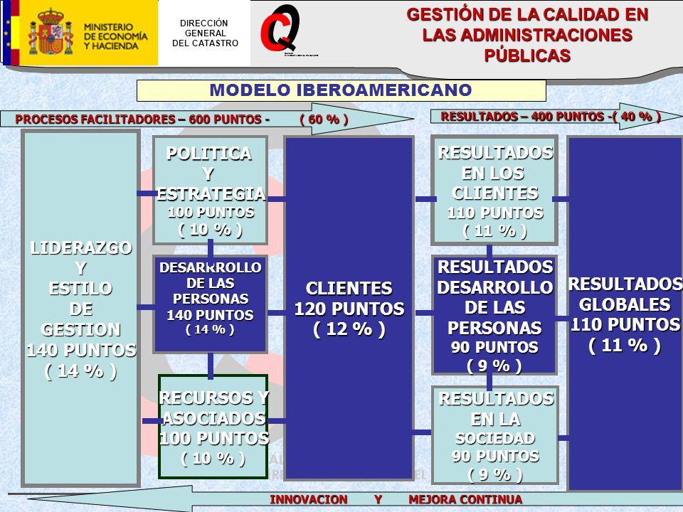 CALIDAD DIRECCION GENERAL DEL CATASTRO DIRECCIÓN GENERAL DEL CATASTRO GESTIÓN DE LA CALIDAD EN LAS ADMINISTRACIONES PÚBLICAS INNOVACION Y MEJORA CONTINUA PROCESOS FACILITADORES – 600 PUNTOS - ( 60 % ) RESULTADOS – 400 PUNTOS -( 40 % ) RESULTADOS – 400 PUNTOS -( 40 % ) LIDERAZGOYESTILODEGESTION 140 PUNTOS ( 14 % ) MODELO IBEROAMERICANO POLITICAYESTRATEGIA 100 PUNTOS ( 10 % ) DESARRROLLO DE LAS PERSONAS 140 PUNTOS ( 14 % ) RECURSOS Y ASOCIADOS 100 PUNTOS ( 10 % ) CLIENTES 120 PUNTOS ( 12 % ) RESULTADOS EN LOS CLIENTES 110 PUNTOS ( 11 % ) RESULTADOSDESARROLLO DE LAS PERSONAS 90 PUNTOS ( 9 % ) RESULTADOS EN LA SOCIEDAD 90 PUNTOS ( 9 % ) RESULTADOSGLOBALES 110 PUNTOS ( 11 % )