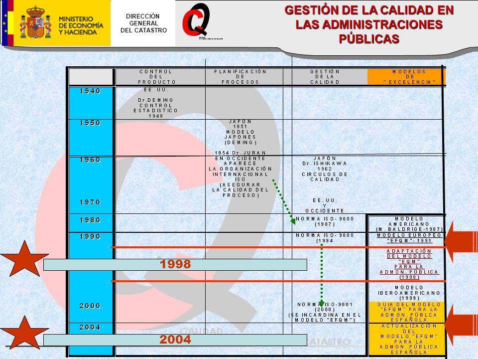 CALIDAD DIRECCION GENERAL DEL CATASTRO DIRECCIÓN GENERAL DEL CATASTRO GESTIÓN DE LA CALIDAD EN LAS ADMINISTRACIONES PÚBLICAS 1998 2004