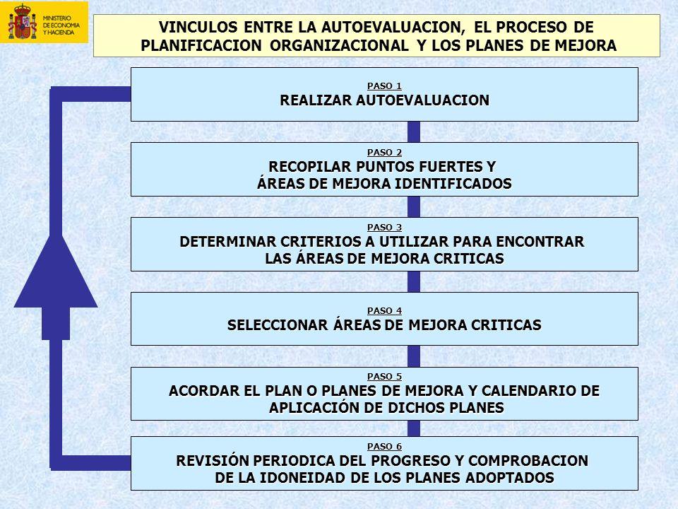 PASO 1 REALIZAR AUTOEVALUACION PASO 2 RECOPILAR PUNTOS FUERTES Y ÁREAS DE MEJORA IDENTIFICADOS PASO 3 DETERMINAR CRITERIOS A UTILIZAR PARA ENCONTRAR LAS ÁREAS DE MEJORA CRITICAS PASO 4 SELECCIONAR ÁREAS DE MEJORA CRITICAS PASO 5 ACORDAR EL PLAN O PLANES DE MEJORA Y CALENDARIO DE APLICACIÓN DE DICHOS PLANES APLICACIÓN DE DICHOS PLANES VINCULOS ENTRE LA AUTOEVALUACION, EL PROCESO DE PLANIFICACION ORGANIZACIONAL Y LOS PLANES DE MEJORA PASO 6 REVISIÓN PERIODICA DEL PROGRESO Y COMPROBACION DE LA IDONEIDAD DE LOS PLANES ADOPTADOS