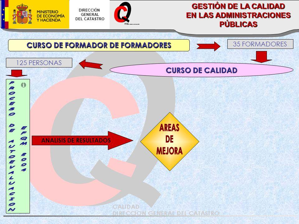CALIDAD DIRECCION GENERAL DEL CATASTRO DIRECCIÓN GENERAL DEL CATASTRO ANALISIS DE RESULTADOS CURSO DE FORMADOR DE FORMADORES CURSO DE CALIDAD 35 FORMADORES 125 PERSONAS GESTIÓN DE LA CALIDAD EN LAS ADMINISTRACIONES PÚBLICAS