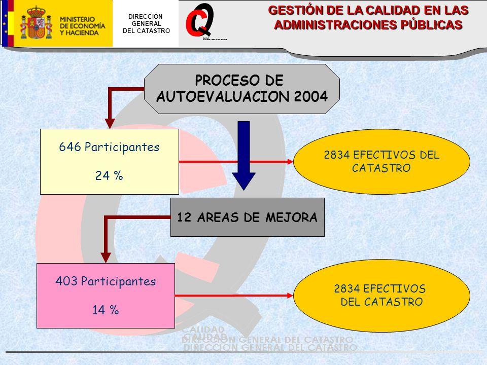 CALIDAD DIRECCION GENERAL DEL CATASTRO DIRECCIÓN GENERAL DEL CATASTRO 646 Participantes 24 % 2834 EFECTIVOS DEL CATASTRO 12 AREAS DE MEJORA 403 Participantes 14 % PROCESO DE AUTOEVALUACION 2004 2834 EFECTIVOS DEL CATASTRO GESTIÓN DE LA CALIDAD EN LAS ADMINISTRACIONES PÚBLICAS