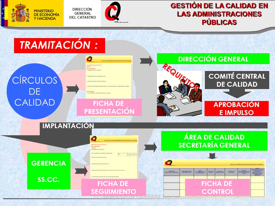 TRAMITACIÓN : CÍRCULOS DE CALIDAD DIRECCIÓN GENERAL COMITÉ CENTRAL DE CALIDAD APROBACIÓN E IMPULSO GERENCIA SS.CC. IMPLANTACIÓN ÁREA DE CALIDAD SECRET
