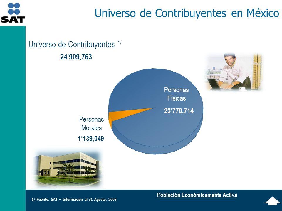 Población Económicamente Activa Universo de Contribuyentes en México Personas Morales 1139,049 23770,714 Personas Físicas Universo de Contribuyentes 1/ 24909,763 1/ Fuente: SAT – Información al 31 Agosto, 2008