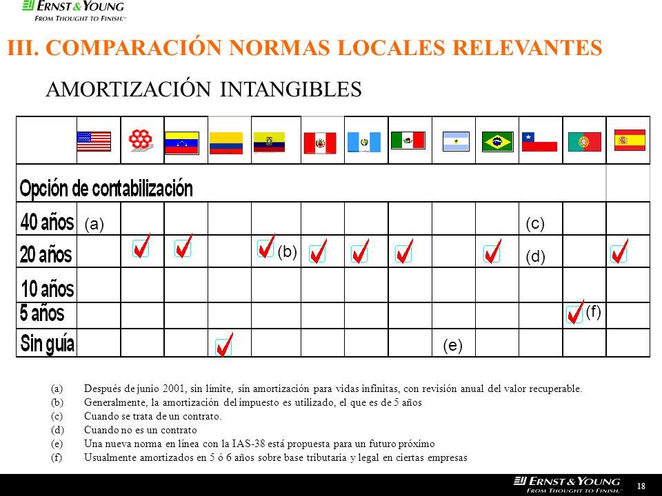 18 AMORTIZACIÓN INTANGIBLES (b)(b) (c)(c) (d)(d) (e)(e) (a) (a)Después de junio 2001, sin límite, sin amortización para vidas infinitas, con revisión