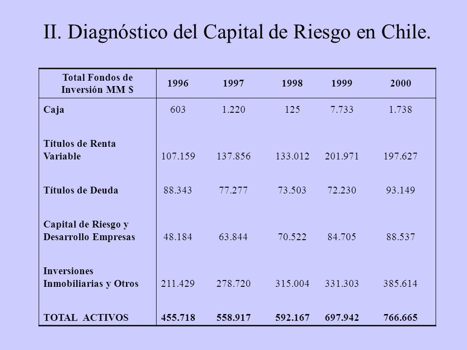 Total Fondos de Inversión MM $ 19961997199819992000 Caja6031.2201257.7331.738 Títulos de Renta Variable107.159137.856133.012201.971197.627 Títulos de