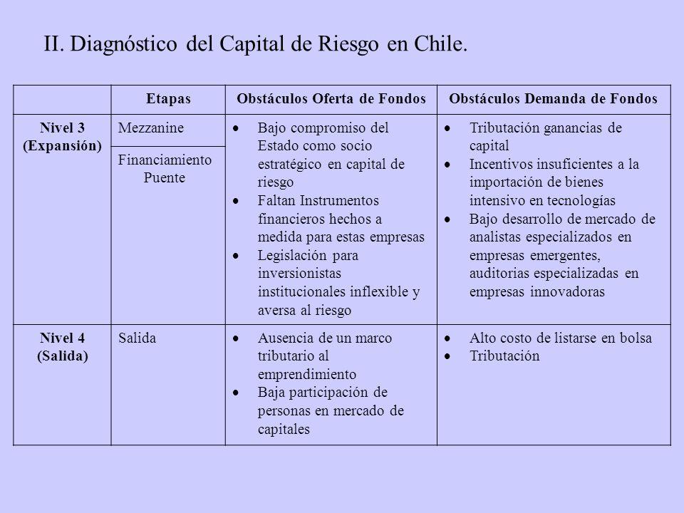 EtapasObstáculos Oferta de FondosObstáculos Demanda de Fondos Nivel 3 (Expansión) Mezzanine Bajo compromiso del Estado como socio estratégico en capit