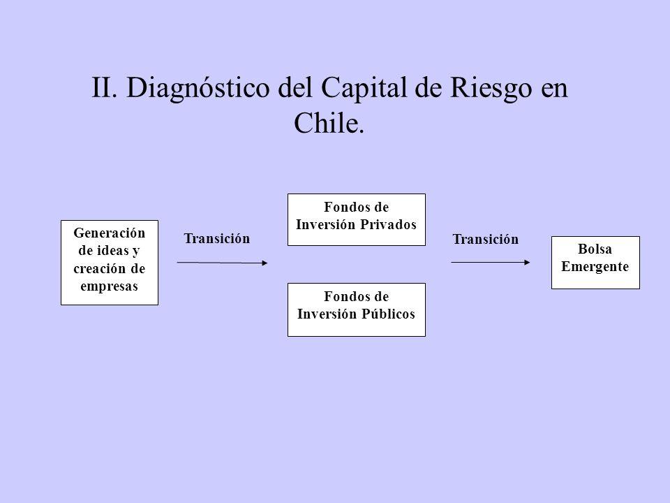 Generación de ideas y creación de empresas Fondos de Inversión Privados Fondos de Inversión Públicos Bolsa Emergente Transición II. Diagnóstico del Ca