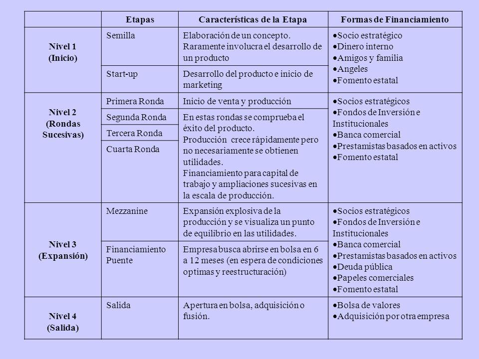 EtapasCaracterísticas de la EtapaFormas de Financiamiento Nivel 1 (Inicio) SemillaElaboración de un concepto. Raramente involucra el desarrollo de un