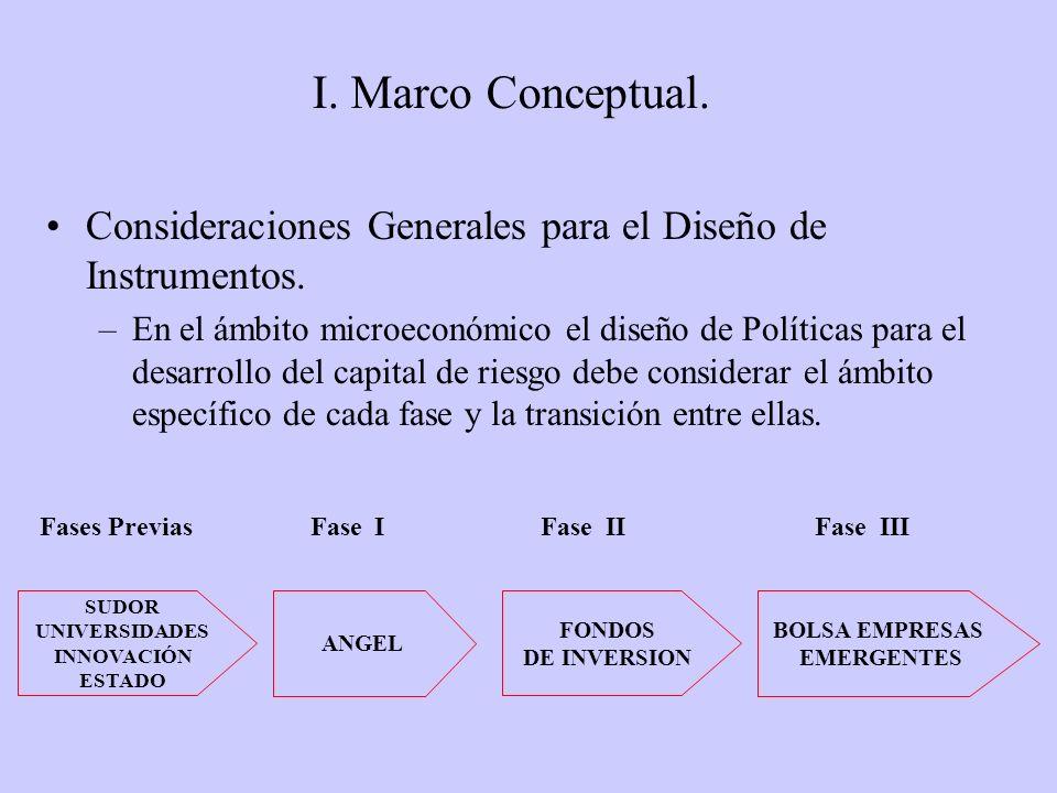II.Diagnóstico del Capital de Riesgo en Chile. Conclusiones.