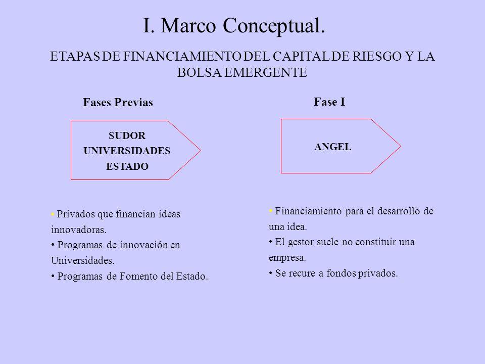 I.Marco Conceptual.