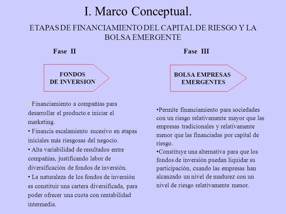 I. Marco Conceptual. Fase II BOLSA EMPRESAS EMERGENTES FONDOS DE INVERSION Financiamiento a compañías para desarrollar el producto e iniciar el market