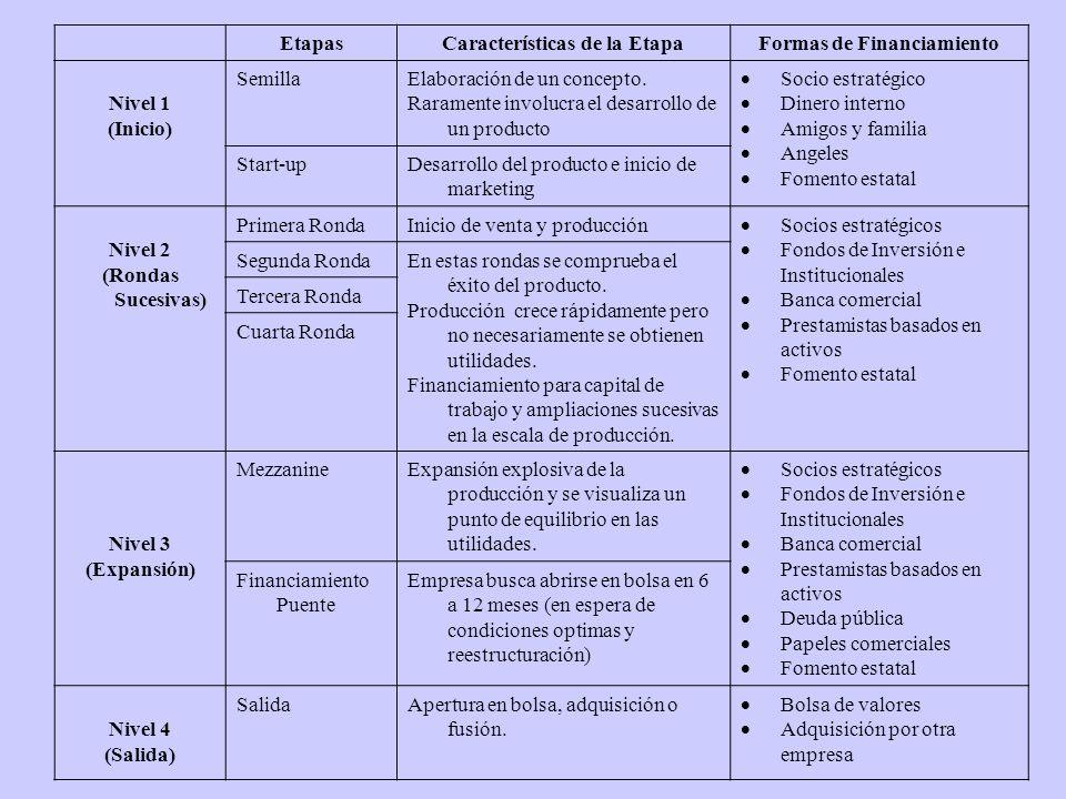 Generación de ideas y creación de empresas Fondos de Inversión Privados Fondos de Inversión Públicos Bolsa Emergente Transición II.