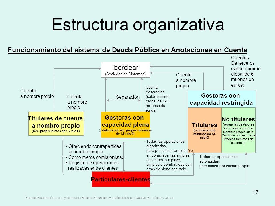 17 Estructura organizativa Iberclear (Sociedad de Sistemas) Gestoras con capacidad plena (Titulares con rec. propios mínimos de 4,5 mio ) Titulares de