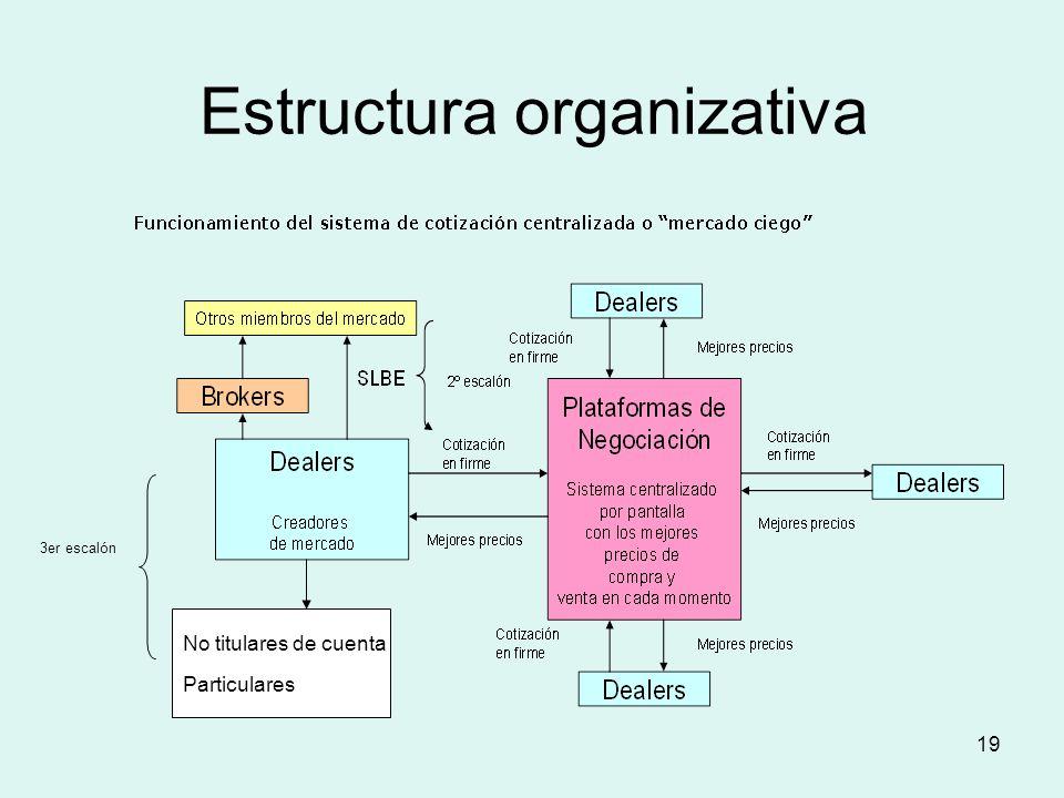 19 Estructura organizativa No titulares de cuenta Particulares 3er escalón