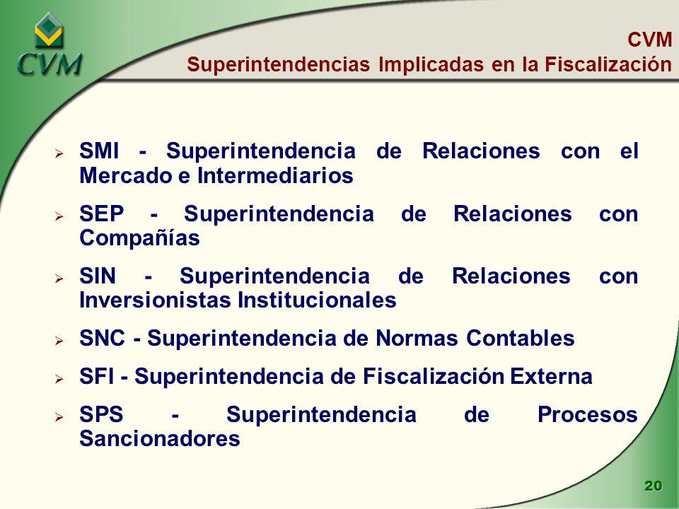 20 SMI - Superintendencia de Relaciones con el Mercado e Intermediarios SEP - Superintendencia de Relaciones con Compañías SIN - Superintendencia de Relaciones con Inversionistas Institucionales SNC - Superintendencia de Normas Contables SFI - Superintendencia de Fiscalización Externa SPS - Superintendencia de Procesos Sancionadores CVM Superintendencias Implicadas en la Fiscalización