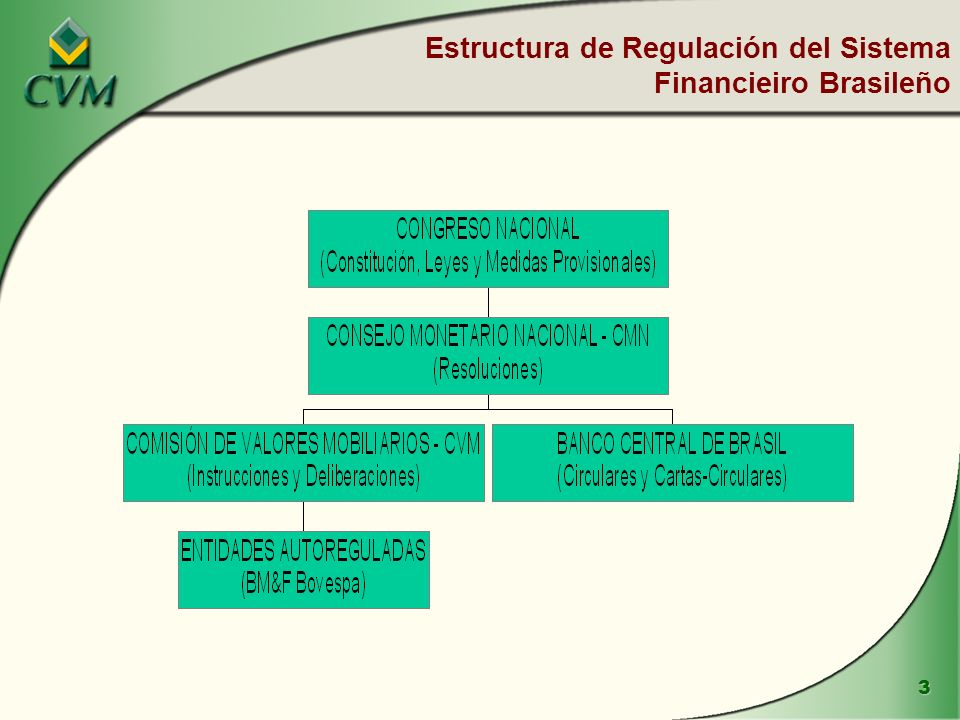 34 CVM Superintendencias Implicadas en la Fiscalización SIN - Fondos de Inversión Analisis del material de divulgación; Aprobación de alteraciones societarias: escisión, fusión e incorporación.