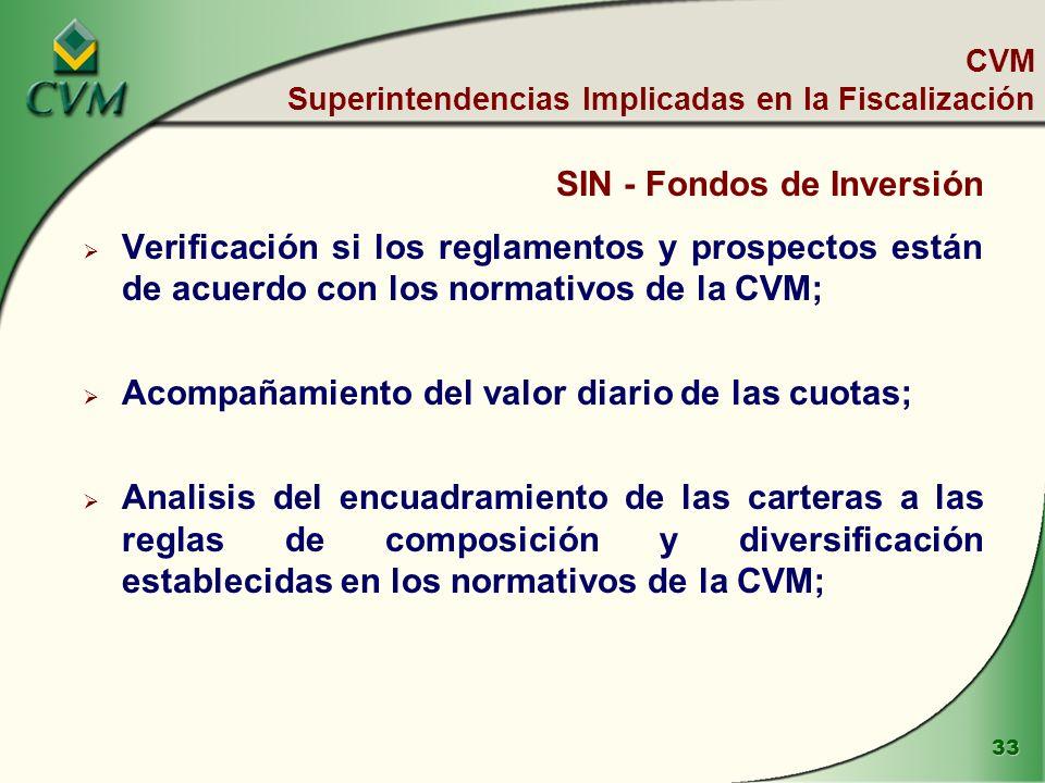 33 CVM Superintendencias Implicadas en la Fiscalización SIN - Fondos de Inversión Verificación si los reglamentos y prospectos están de acuerdo con los normativos de la CVM; Acompañamiento del valor diario de las cuotas; Analisis del encuadramiento de las carteras a las reglas de composición y diversificación establecidas en los normativos de la CVM;