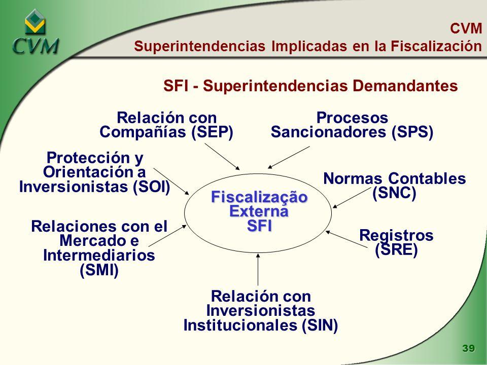 39 CVM Superintendencias Implicadas en la Fiscalización FiscalizaçãoExternaSFI Relación con Compañías (SEP) Protección y Orientación a Inversionistas (SOI) Relaciones con el Mercado e Intermediarios (SMI) Relación con Inversionistas Institucionales (SIN) Normas Contables (SNC) Registros (SRE) Procesos Sancionadores (SPS) SFI - Superintendencias Demandantes