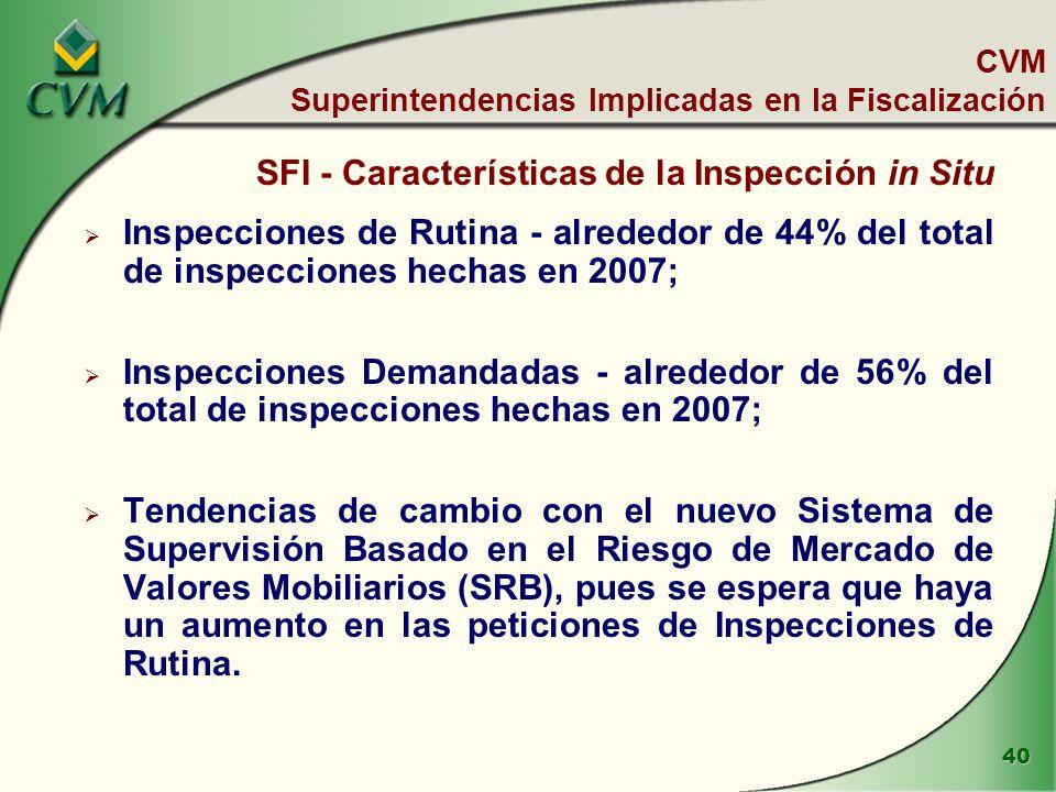 40 CVM Superintendencias Implicadas en la Fiscalización SFI - Características de la Inspección in Situ Inspecciones de Rutina - alrededor de 44% del total de inspecciones hechas en 2007; Inspecciones Demandadas - alrededor de 56% del total de inspecciones hechas en 2007; Tendencias de cambio con el nuevo Sistema de Supervisión Basado en el Riesgo de Mercado de Valores Mobiliarios (SRB), pues se espera que haya un aumento en las peticiones de Inspecciones de Rutina.