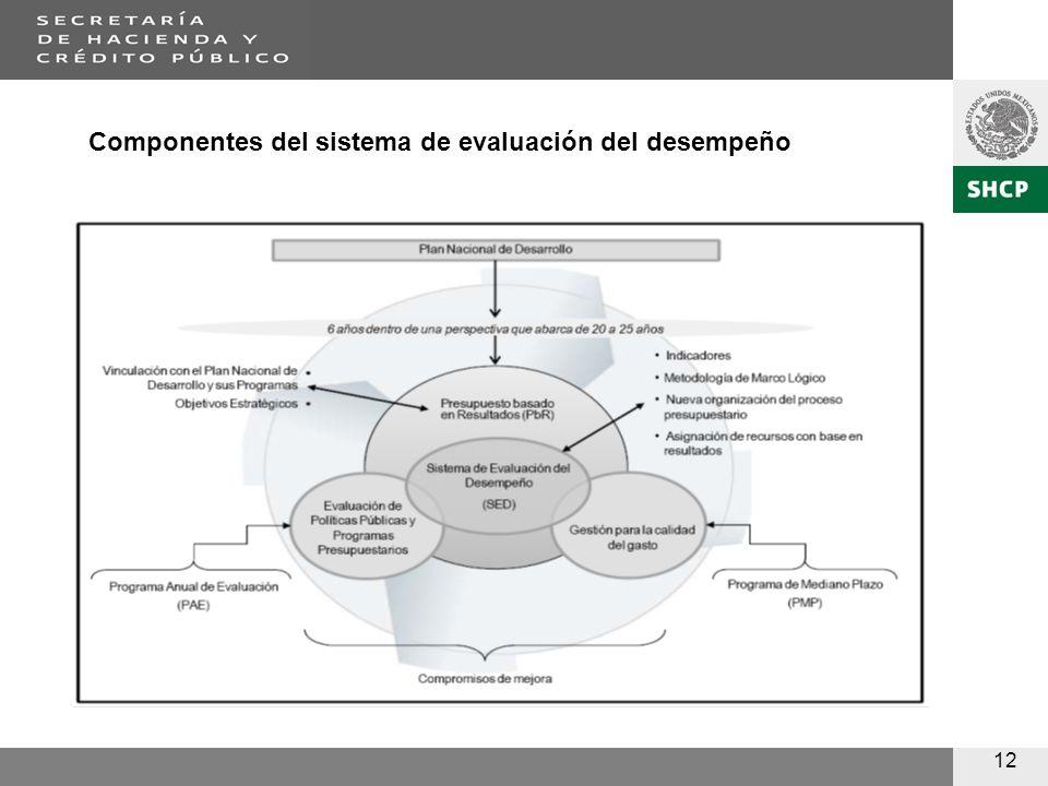 12 Componentes del sistema de evaluación del desempeño