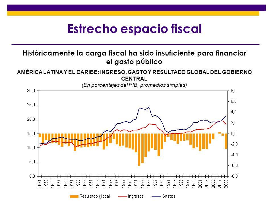 AMÉRICA LATINA Y OECD: CARGA TRIBUTARIA, PIB PER CAPITA, VOLATILIDAD Y DESIGUALDAD Relación entre carga tributaria, PIB per capita, desigualdad y volatilidad