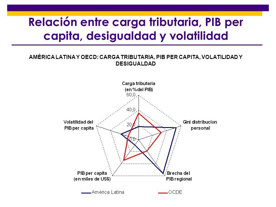 AMÉRICA LATINA: CARGA TRIBUTARIA, PIB PER CAPITA, VOLATILIDAD Y DESIGUALDAD Relación entre carga tributaria, PIB per capita, desigualdad y volatilidad