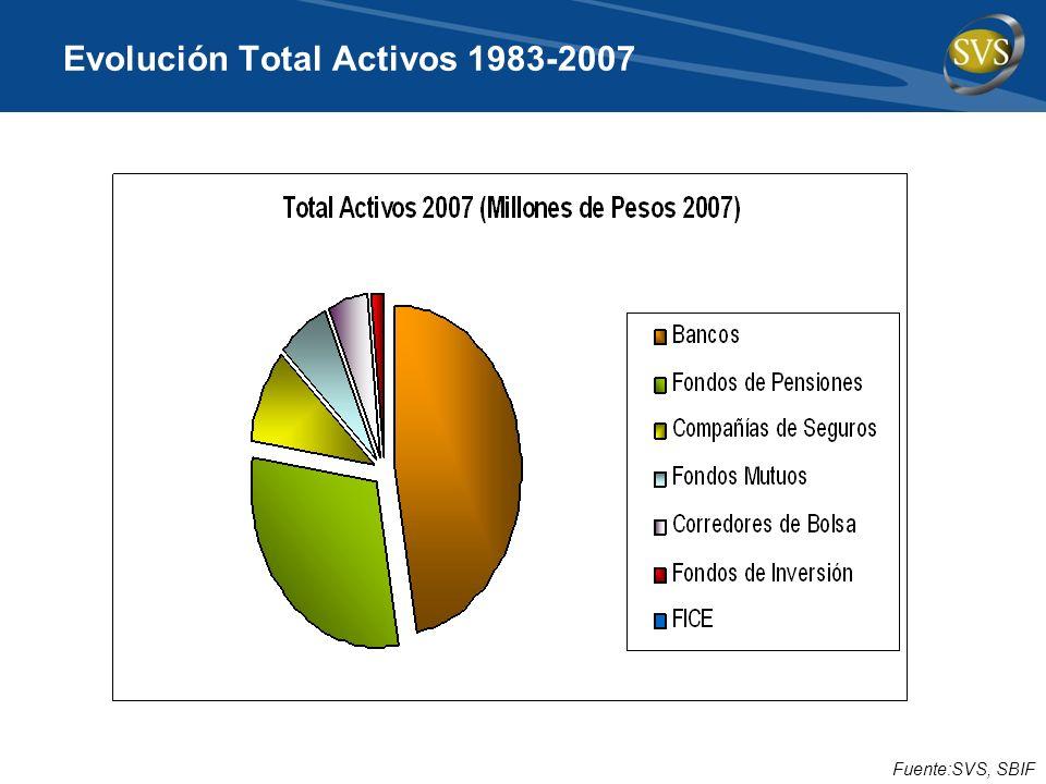 Evolución Total Activos 1983-2007 Fuente:SVS, SBIF