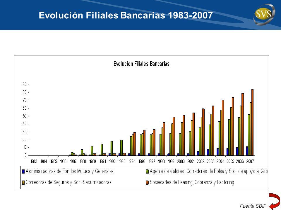 Evolución Filiales Bancarias 1983-2007 Fuente:SBIF