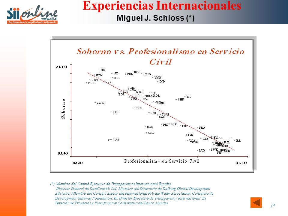 14 Experiencias Internacionales Miguel J.