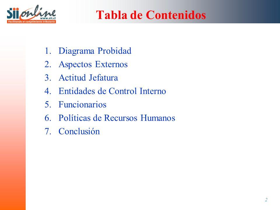2 Tabla de Contenidos 1.Diagrama Probidad 2.Aspectos Externos 3.Actitud Jefatura 4.Entidades de Control Interno 5.Funcionarios 6.Políticas de Recursos Humanos 7.Conclusión