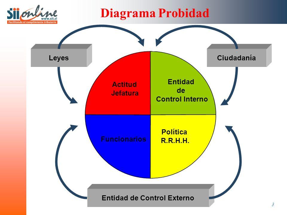 3 Diagrama Probidad Actitud Jefatura Entidad de Control Interno Funcionarios Política R.R.H.H.