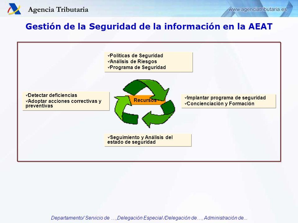 Departamento/ Servicio de …,Delegación Especial /Delegación de…, Administración de... Gestión de la Seguridad de la información en la AEAT Políticas d