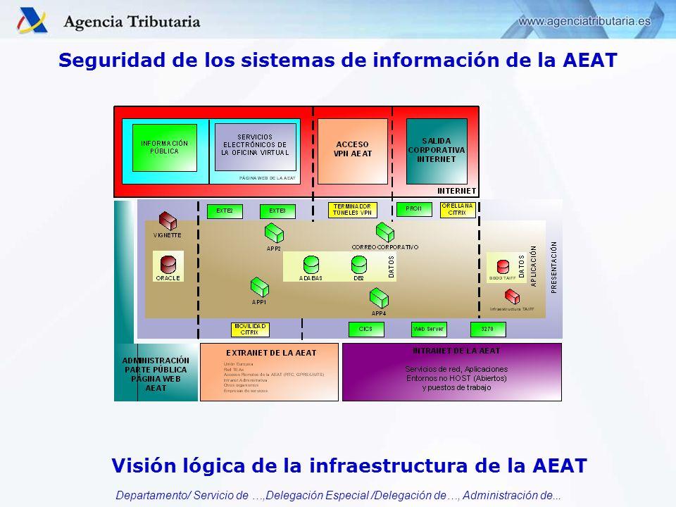 Departamento/ Servicio de …,Delegación Especial /Delegación de…, Administración de... Seguridad de los sistemas de información de la AEAT Visión lógic