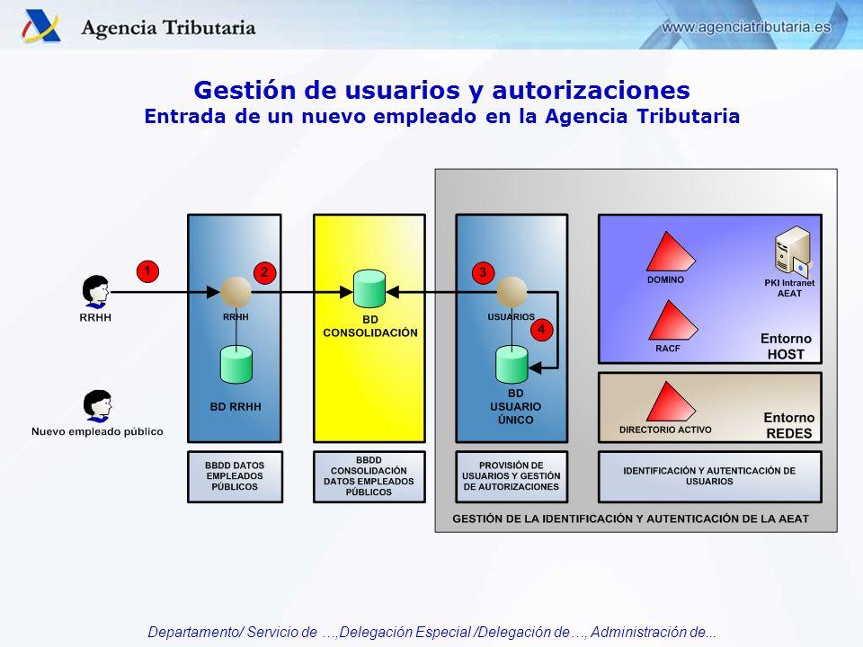 Departamento/ Servicio de …,Delegación Especial /Delegación de…, Administración de... Gestión de usuarios y autorizaciones Entrada de un nuevo emplead