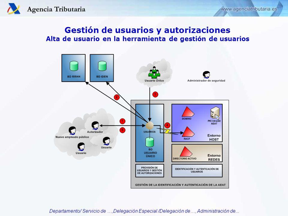Departamento/ Servicio de …,Delegación Especial /Delegación de…, Administración de... Gestión de usuarios y autorizaciones Alta de usuario en la herra