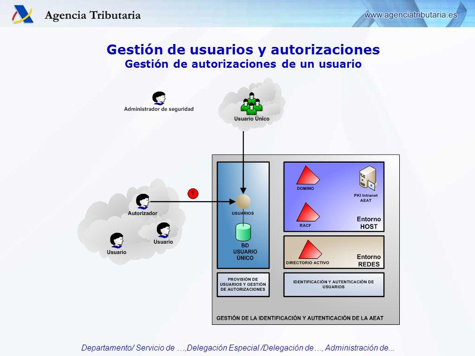Departamento/ Servicio de …,Delegación Especial /Delegación de…, Administración de... Gestión de usuarios y autorizaciones Gestión de autorizaciones d