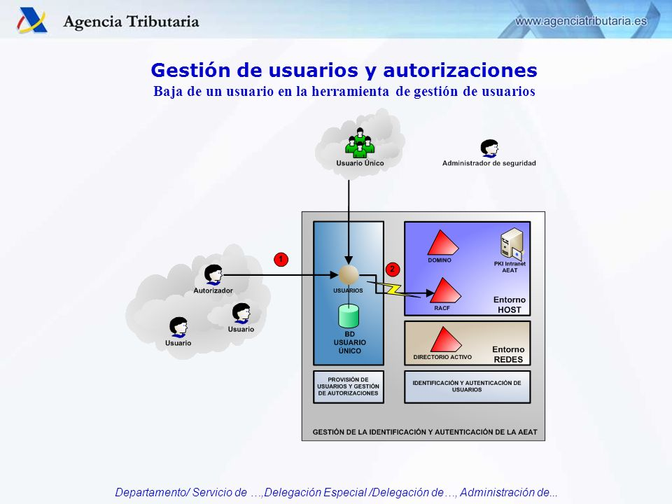 Departamento/ Servicio de …,Delegación Especial /Delegación de…, Administración de... Gestión de usuarios y autorizaciones Baja de un usuario en la he