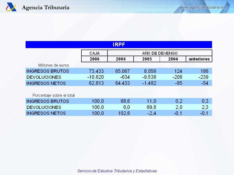 Servicio de Estudios Tributarios y Estadísticas