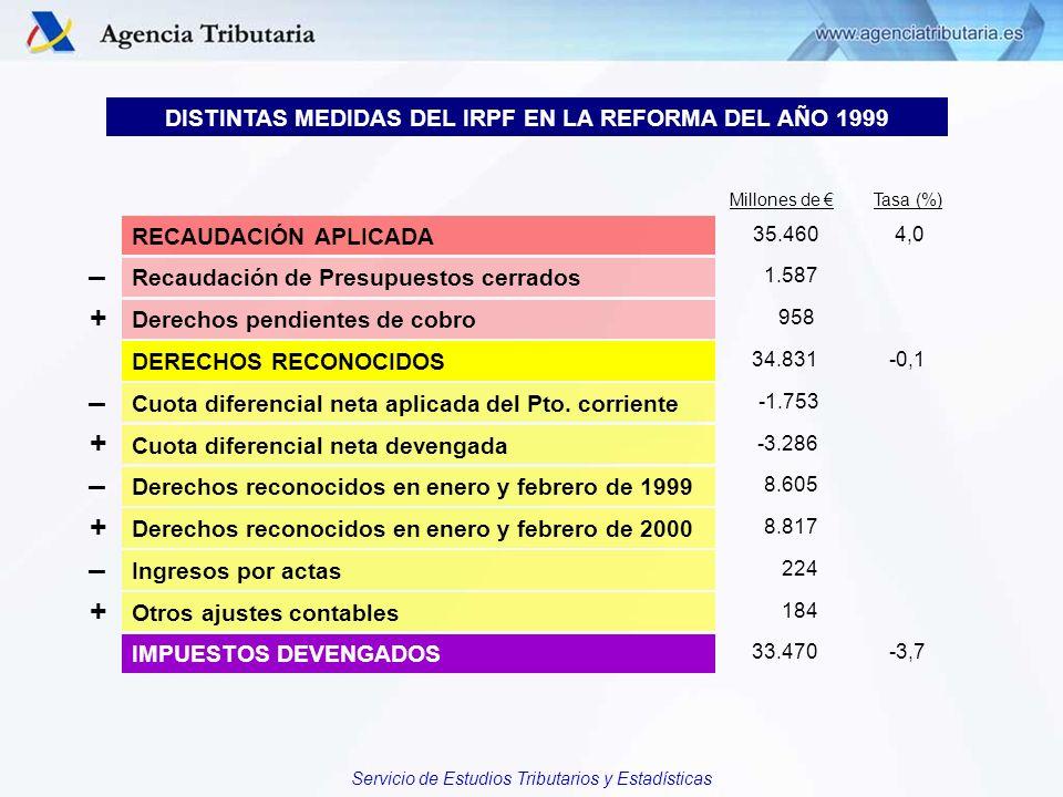 Servicio de Estudios Tributarios y Estadísticas Millones de Tasa (%) RECAUDACIÓN APLICADA 35.460 4,0 Recaudación de Presupuestos cerrados Derechos pen