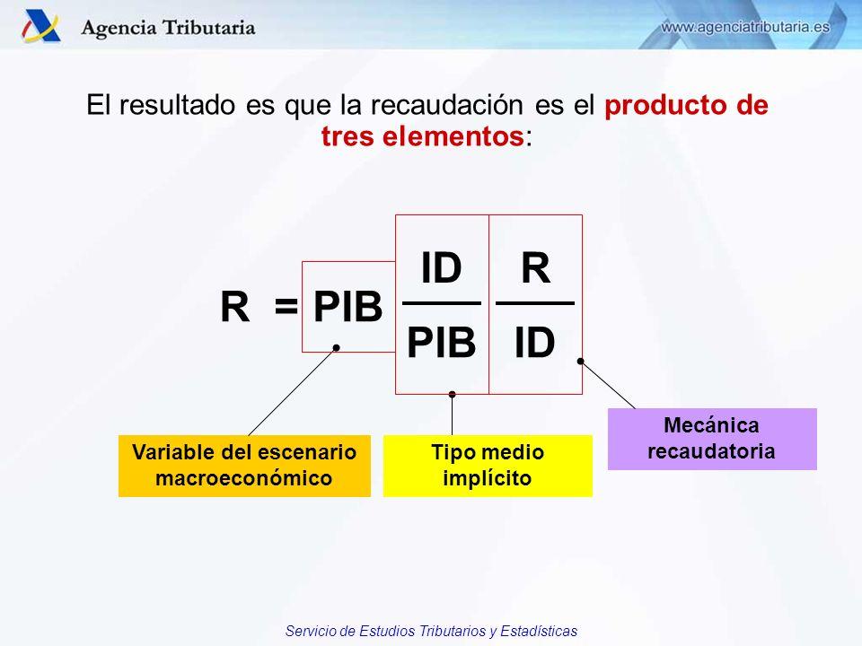 Servicio de Estudios Tributarios y Estadísticas R = IDR PIBID PIB Variable del escenario macroeconómico Tipo medio implícito Mecánica recaudatoria El