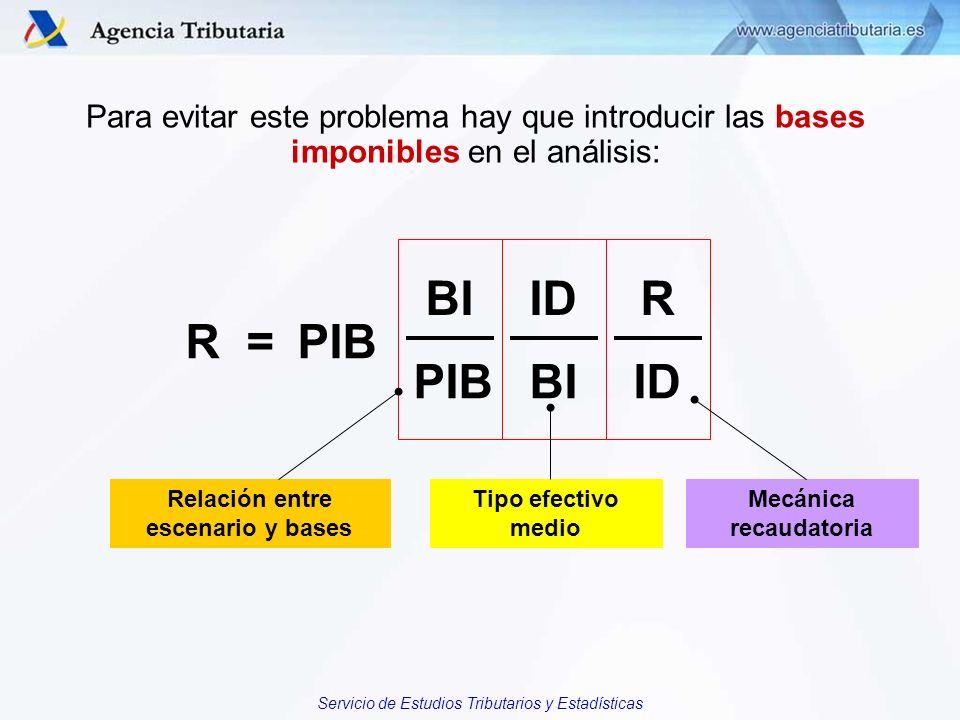 R = BIIDR PIBBIID PIB Relación entre escenario y bases Tipo efectivo medio Mecánica recaudatoria Para evitar este problema hay que introducir las base
