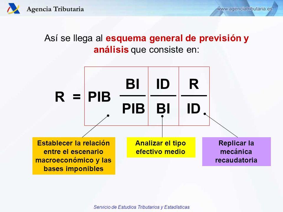 Servicio de Estudios Tributarios y Estadísticas R = BIIDR PIBBIID PIB Establecer la relación entre el escenario macroeconómico y las bases imponibles