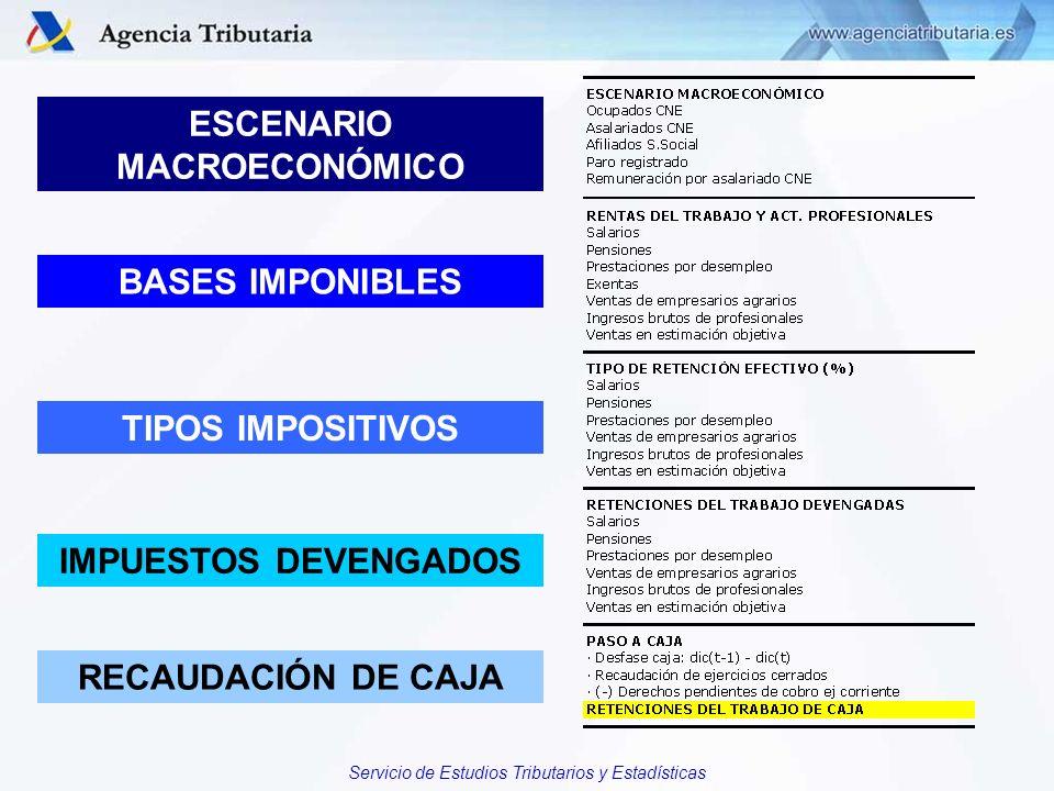 Servicio de Estudios Tributarios y Estadísticas ESCENARIO MACROECONÓMICO BASES IMPONIBLES TIPOS IMPOSITIVOS IMPUESTOS DEVENGADOS RECAUDACIÓN DE CAJA