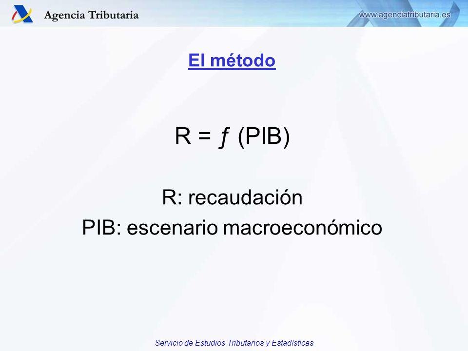Servicio de Estudios Tributarios y Estadísticas El método R = ƒ (PIB) R: recaudación PIB: escenario macroeconómico