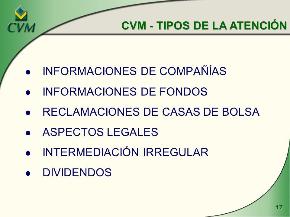 17 l INFORMACIONES DE COMPAÑÍAS l INFORMACIONES DE FONDOS l RECLAMACIONES DE CASAS DE BOLSA l ASPECTOS LEGALES l INTERMEDIACIÓN IRREGULAR l DIVIDENDOS CVM - TIPOS DE LA ATENCIÓN
